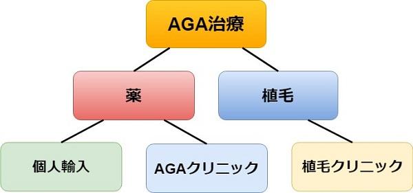 AGA治療ができるところ